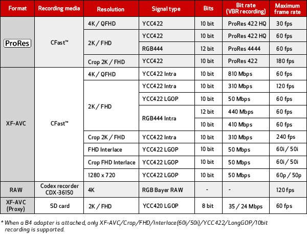 Many C700 recording modes available